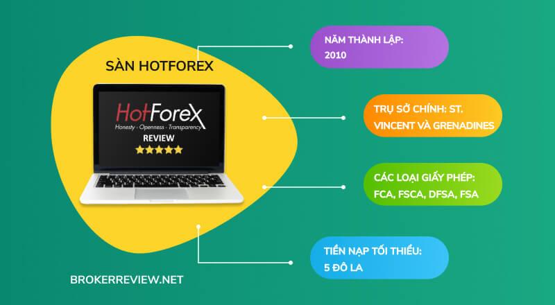 sàn Hotforex